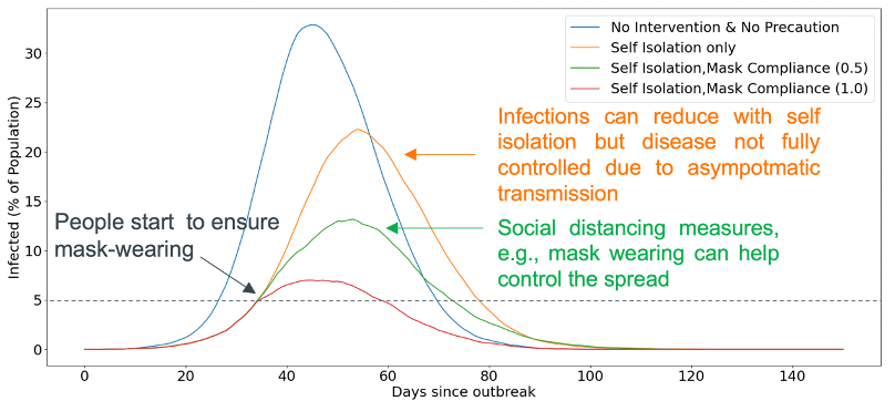 Figure 6: Disease spread for the scenario of Self-Isolation and Mask wearing