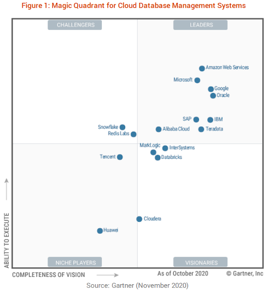 2020 Gartner Magic Quadrant for Cloud Database Management Systems