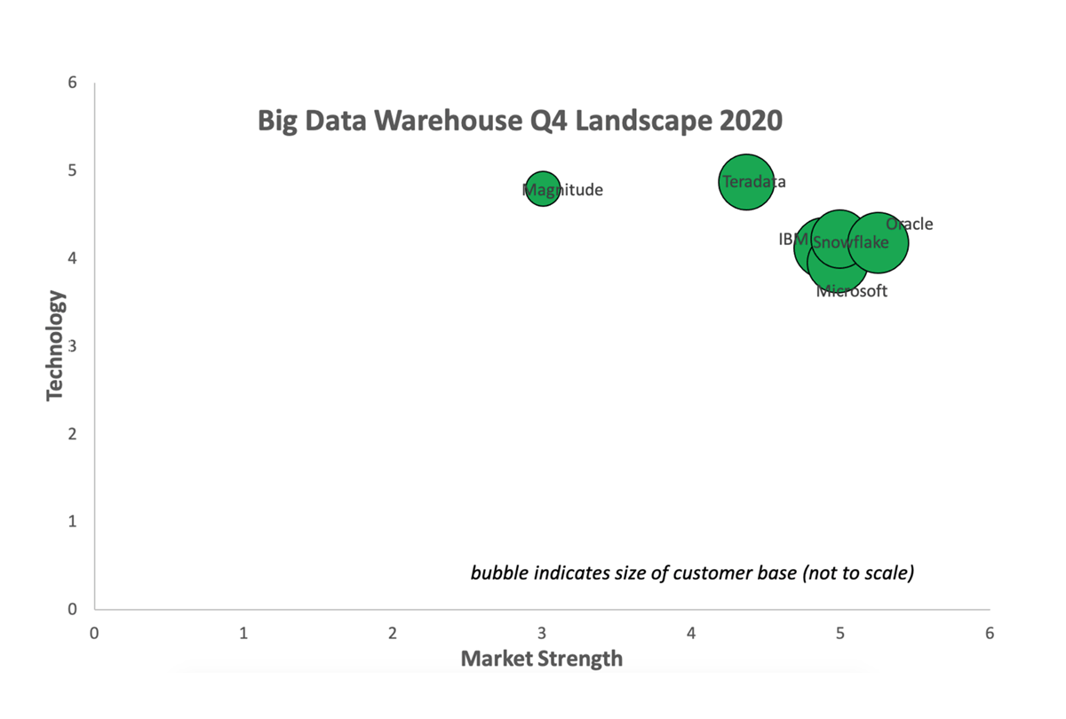 Teradata awarded highest technology score in the Big Data Warehouse Landscape 2020 report