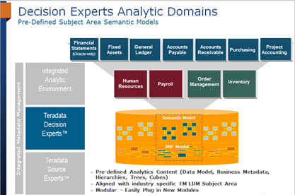Decision Experts Analytic Domains